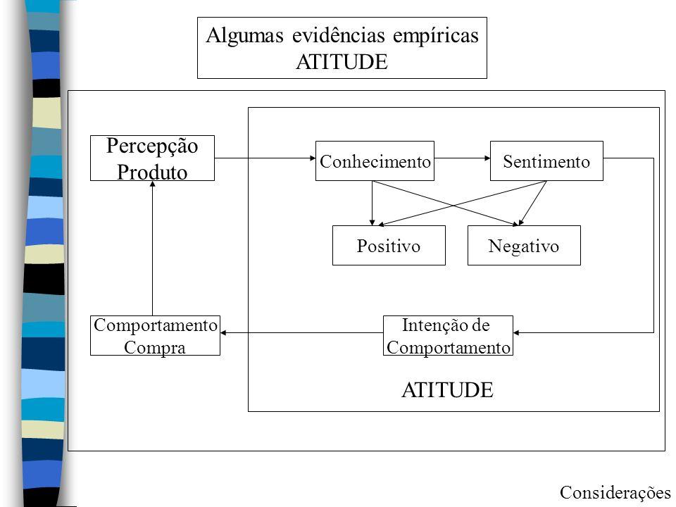 Algumas evidências empíricas ATITUDE Percepção Produto Conhecimento Comportamento Compra Sentimento PositivoNegativo Intenção de Comportamento ATITUDE