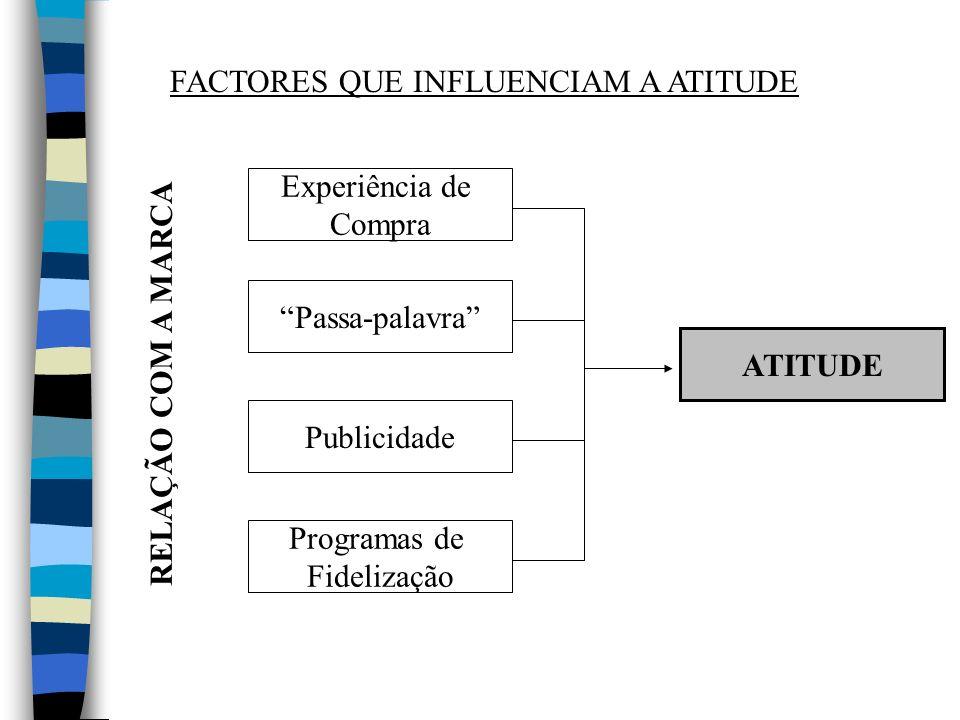 Experiência de Compra FACTORES QUE INFLUENCIAM A ATITUDE Publicidade ATITUDE Passa-palavra Programas de Fidelização RELAÇÃO COM A MARCA