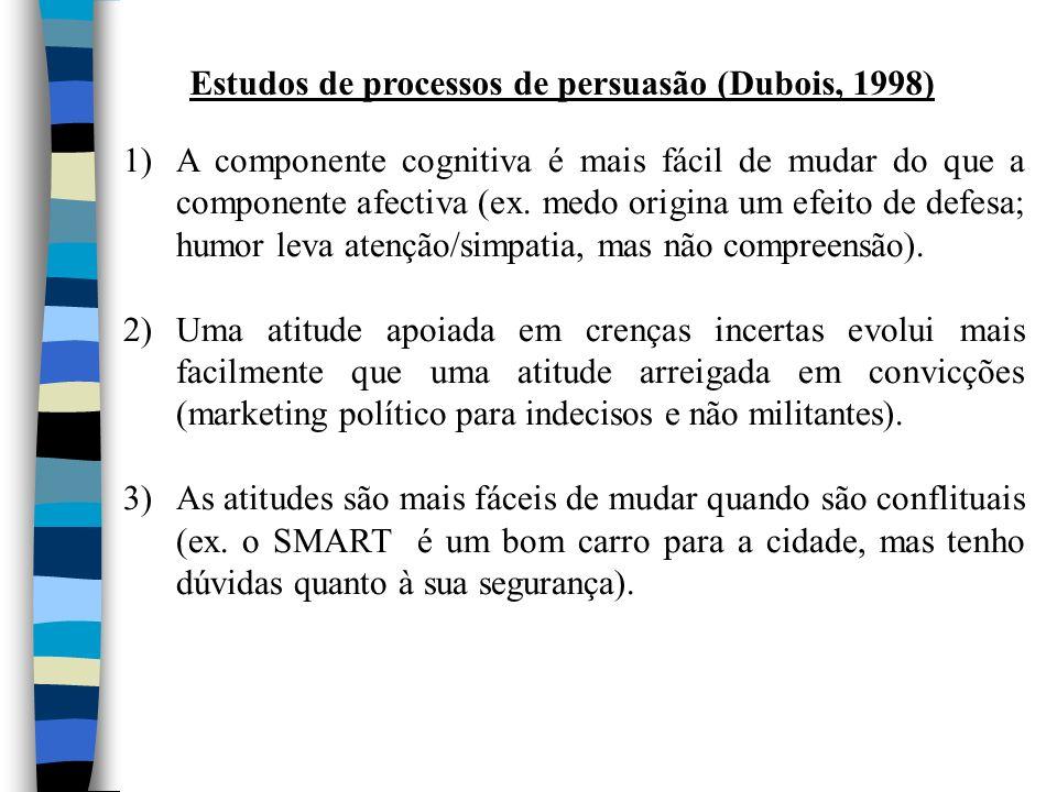 Estudos de processos de persuasão (Dubois, 1998) 1)A componente cognitiva é mais fácil de mudar do que a componente afectiva (ex. medo origina um efei