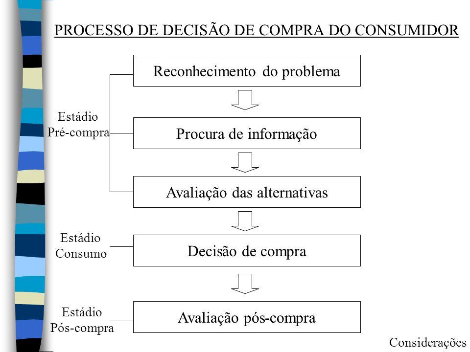 PROCESSO DE DECISÃO DE COMPRA DO CONSUMIDOR Reconhecimento do problema Procura de informação Avaliação das alternativas Decisão de compra Avaliação pó