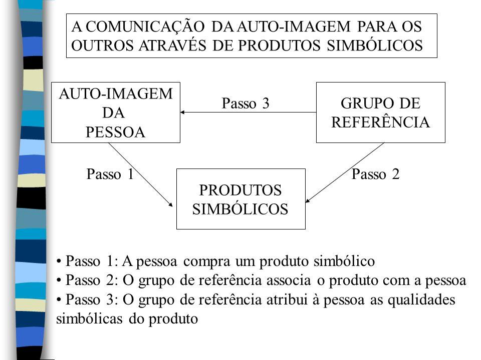A COMUNICAÇÃO DA AUTO-IMAGEM PARA OS OUTROS ATRAVÉS DE PRODUTOS SIMBÓLICOS AUTO-IMAGEM DA PESSOA PRODUTOS SIMBÓLICOS GRUPO DE REFERÊNCIA Passo 1Passo 2 Passo 3 Passo 1: A pessoa compra um produto simbólico Passo 2: O grupo de referência associa o produto com a pessoa Passo 3: O grupo de referência atribui à pessoa as qualidades simbólicas do produto