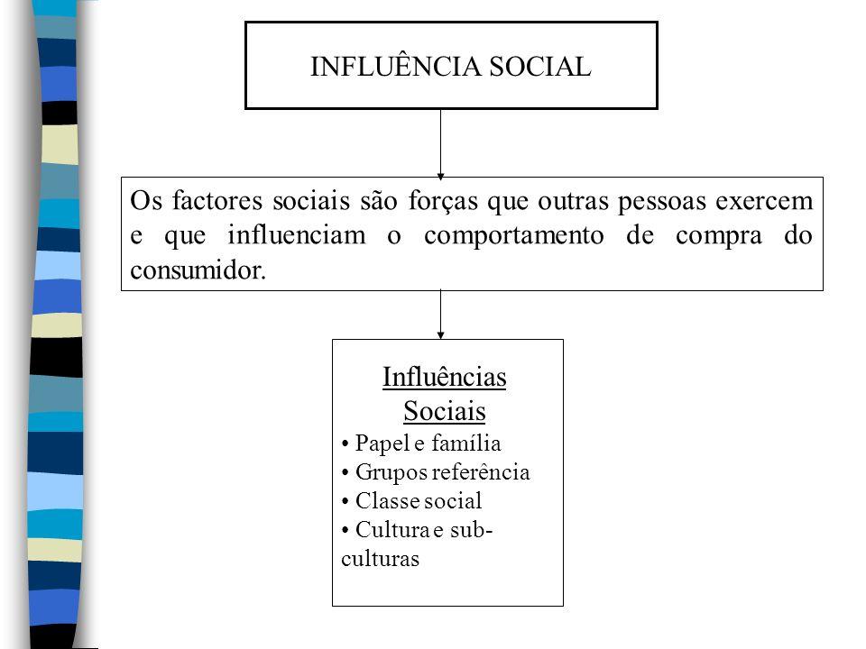 INFLUÊNCIA SOCIAL Os factores sociais são forças que outras pessoas exercem e que influenciam o comportamento de compra do consumidor. Influências Soc