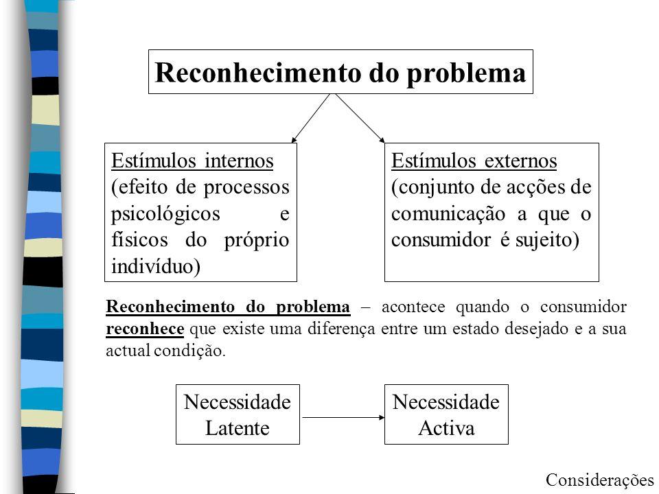 Reconhecimento do problema Estímulos internos (efeito de processos psicológicos e físicos do próprio indivíduo) Estímulos externos (conjunto de acções