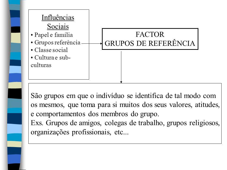 Influências Sociais Papel e família Grupos referência Classe social Cultura e sub- culturas FACTOR GRUPOS DE REFERÊNCIA São grupos em que o indivíduo