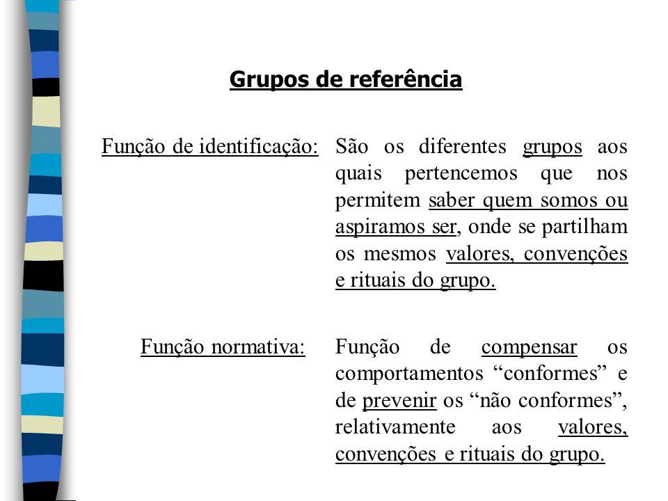 Função de identificação: Função normativa: São os diferentes grupos aos quais pertencemos que nos permitem saber quem somos ou aspiramos ser, onde se partilham os mesmos valores, convenções e rituais do grupo.