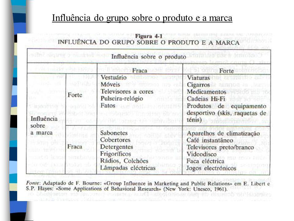 Influência do grupo sobre o produto e a marca