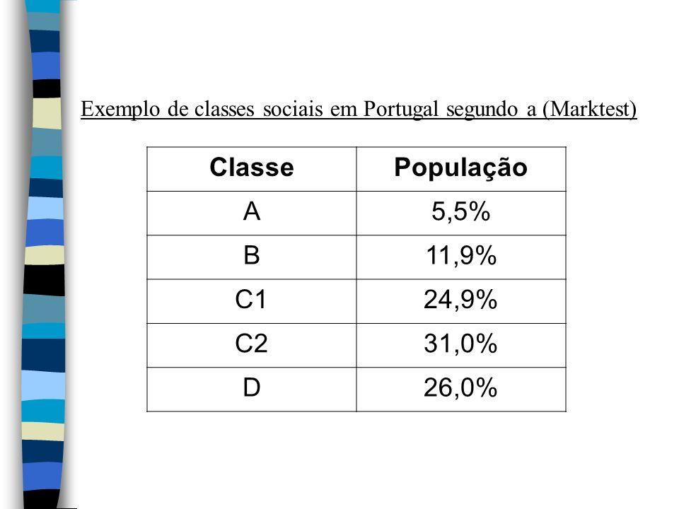 Exemplo de classes sociais em Portugal segundo a (Marktest) ClassePopulação A5,5% B11,9% C124,9% C231,0% D26,0%
