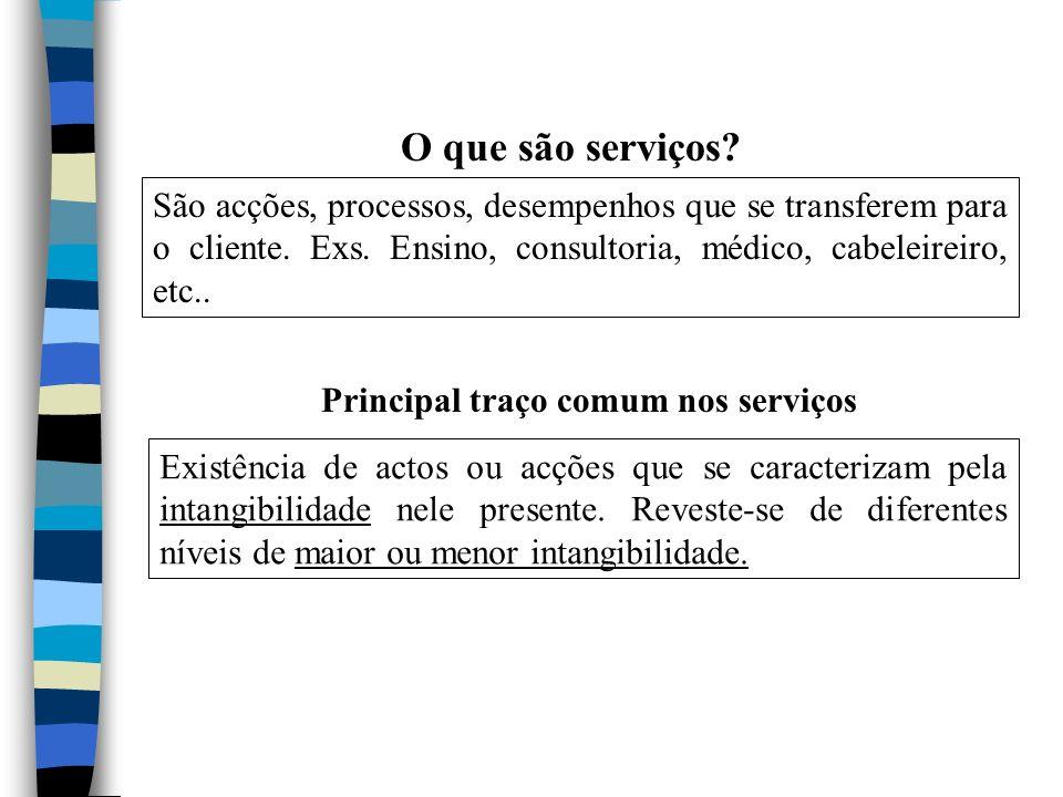 O que são serviços? São acções, processos, desempenhos que se transferem para o cliente. Exs. Ensino, consultoria, médico, cabeleireiro, etc.. Princip