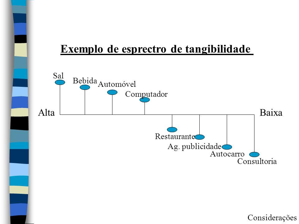 Exemplo de esprectro de tangibilidade AltaBaixa Sal Bebida Automóvel Computador Restaurante Autocarro Consultoria Ag. publicidade Considerações