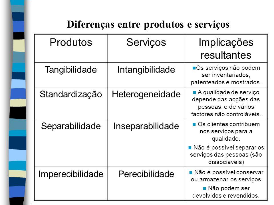 Diferenças entre produtos e serviços ProdutosServiçosImplicações resultantes TangibilidadeIntangibilidade Os serviços não podem ser inventariados, patenteados e mostrados.