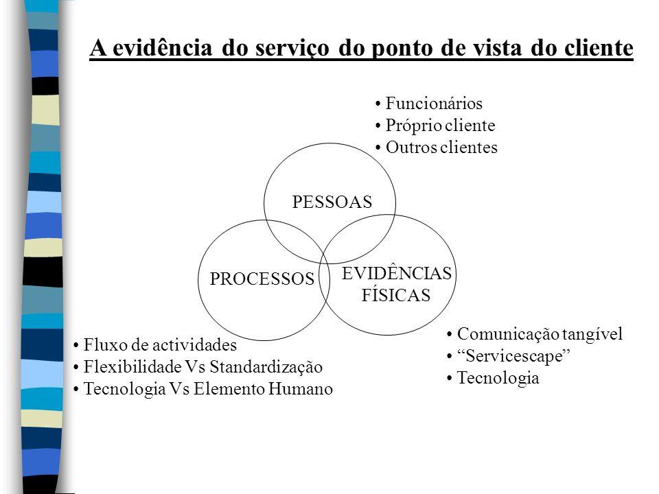 A evidência do serviço do ponto de vista do cliente PESSOAS PROCESSOS EVIDÊNCIAS FÍSICAS Funcionários Próprio cliente Outros clientes Fluxo de activid