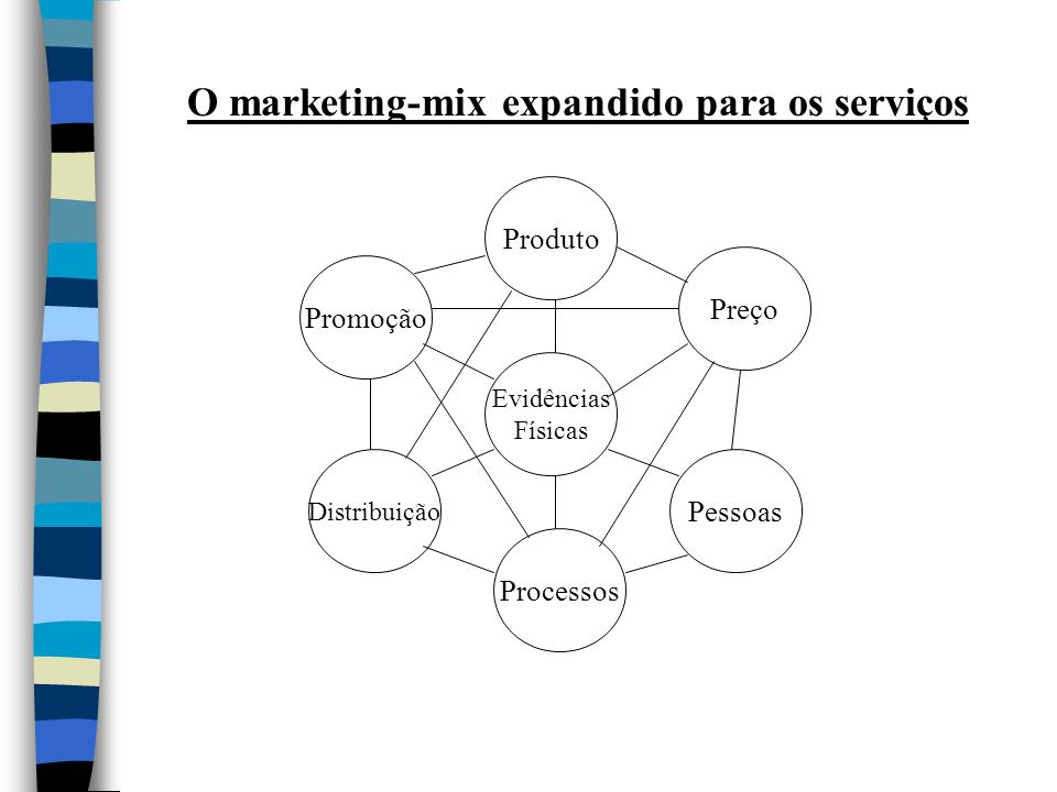 O marketing-mix expandido para os serviços Evidências Físicas Produto Distribuição Preço Promoção Pessoas Processos