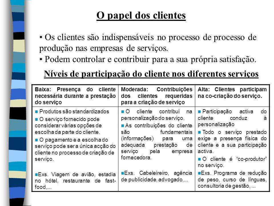 O papel dos clientes Os clientes são indispensáveis no processo de processo de produção nas empresas de serviços. Podem controlar e contribuir para a