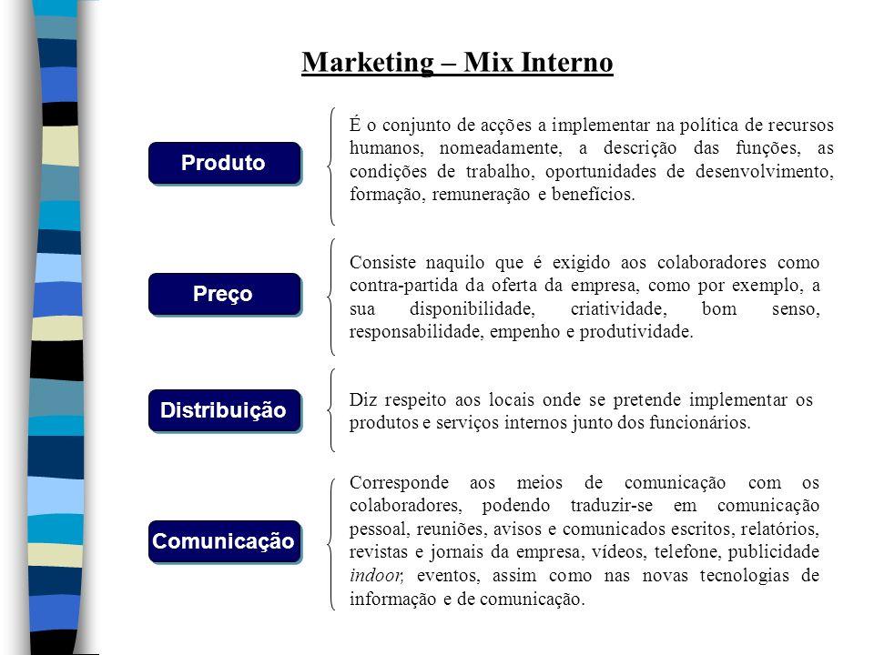 Produto Preço Comunicação Distribuição Marketing – Mix Interno É o conjunto de acções a implementar na política de recursos humanos, nomeadamente, a d