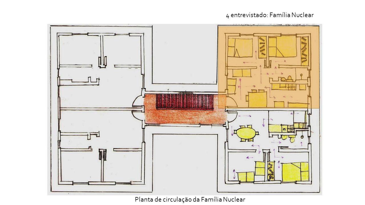 4 entrevistado: Família Nuclear Planta de circulação da Família Nuclear