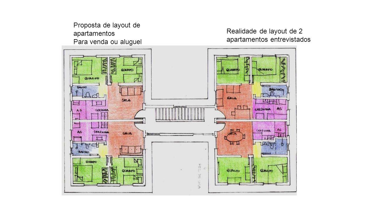 Proposta de layout de apartamentos Para venda ou aluguel Realidade de layout de 2 apartamentos entrevistados