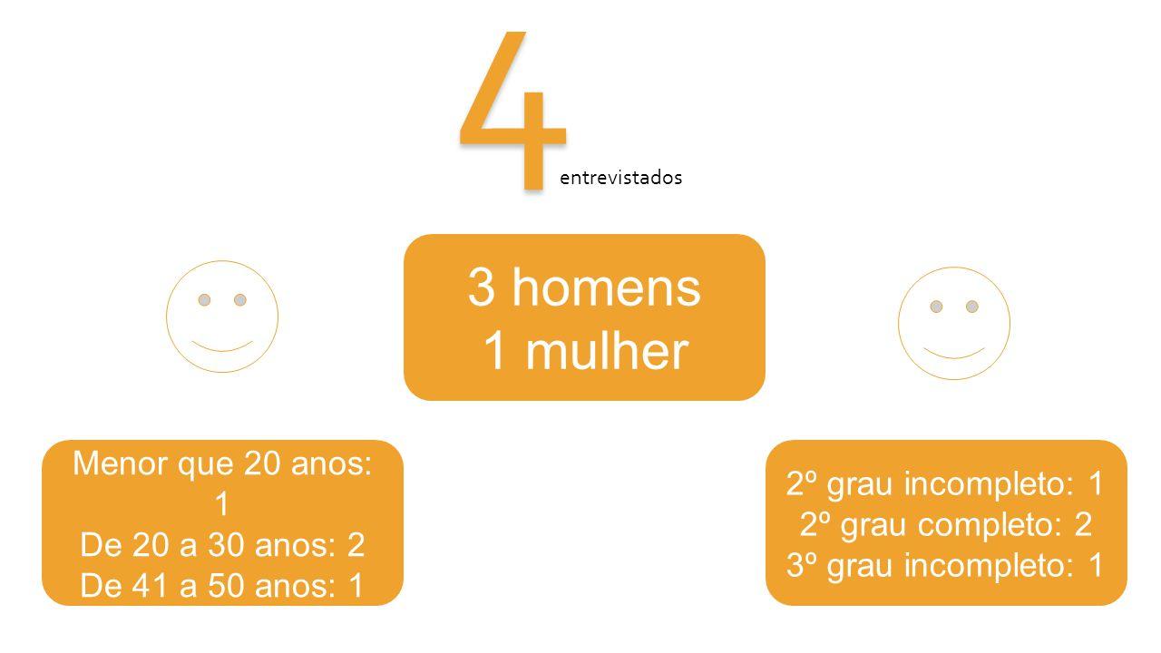 4 entrevistados 3 homens 1 mulher Menor que 20 anos: 1 De 20 a 30 anos: 2 De 41 a 50 anos: 1 2º grau incompleto: 1 2º grau completo: 2 3º grau incompleto: 1