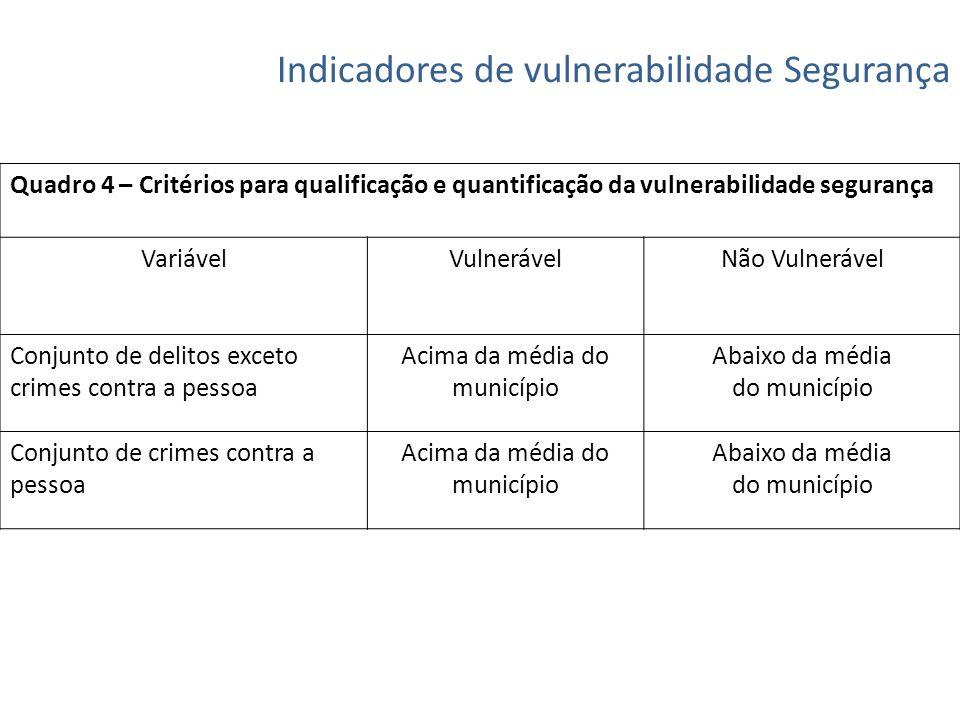 Indicadores de vulnerabilidade Segurança Quadro 4 – Critérios para qualificação e quantificação da vulnerabilidade segurança VariávelVulnerável Não Vu