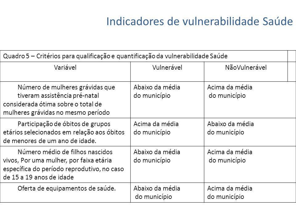 Indicadores de vulnerabilidade Saúde Quadro 5 – Critérios para qualificação e quantificação da vulnerabilidade Saúde VariávelVulnerávelNãoVulnerável N