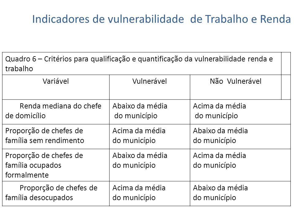 Indicadores de vulnerabilidade de Trabalho e Renda Quadro 6 – Critérios para qualificação e quantificação da vulnerabilidade renda e trabalho Variável