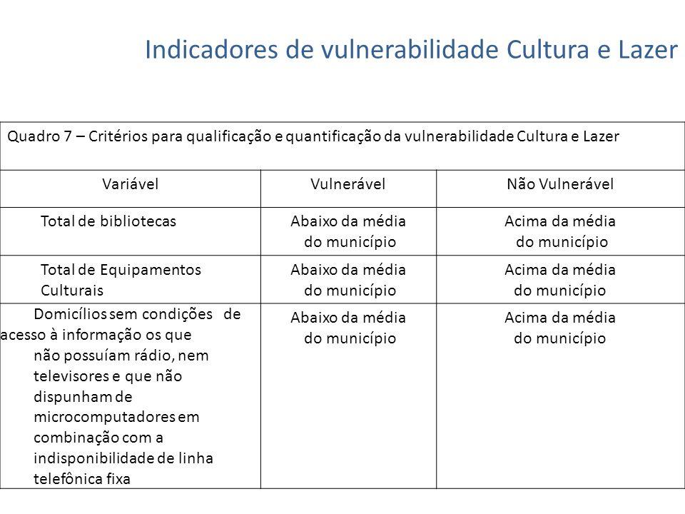 Indicadores de vulnerabilidade Cultura e Lazer Quadro 7 – Critérios para qualificação e quantificação da vulnerabilidade Cultura e Lazer VariávelVulne