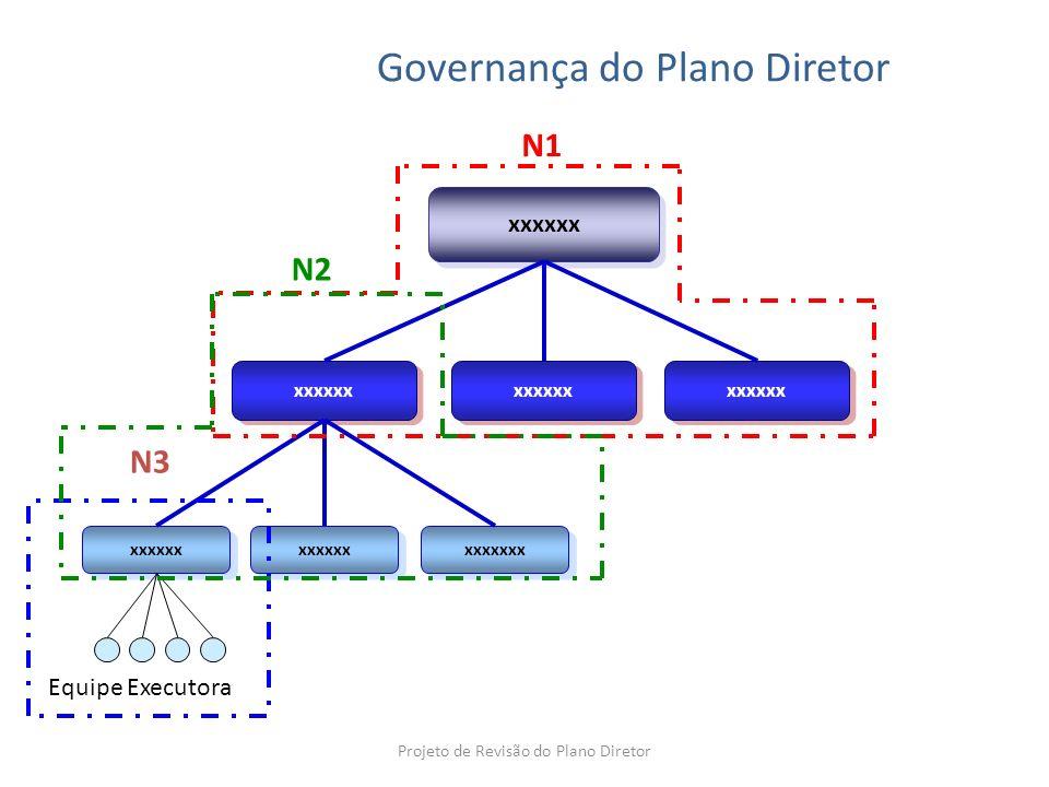 xxxxxx xxxxxxx Equipe Executora N1 N3 N2 N3 Governança do Plano Diretor Projeto de Revisão do Plano Diretor