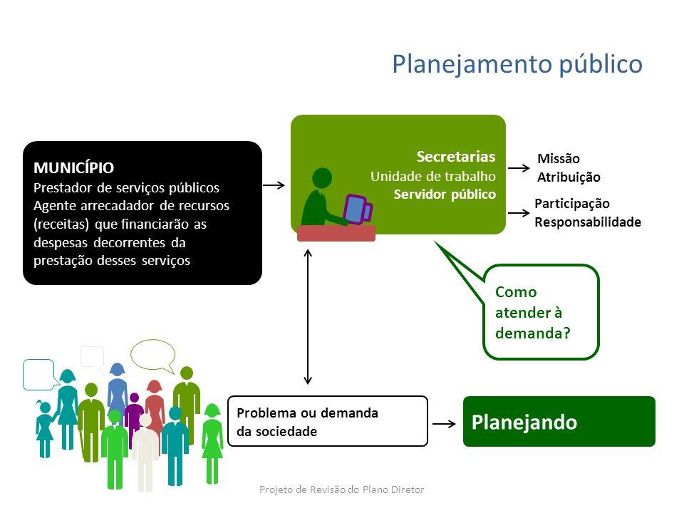 Planejamento público MUNICÍPIO Prestador de serviços públicos Agente arrecadador de recursos (receitas) que financiarão as despesas decorrentes da pre
