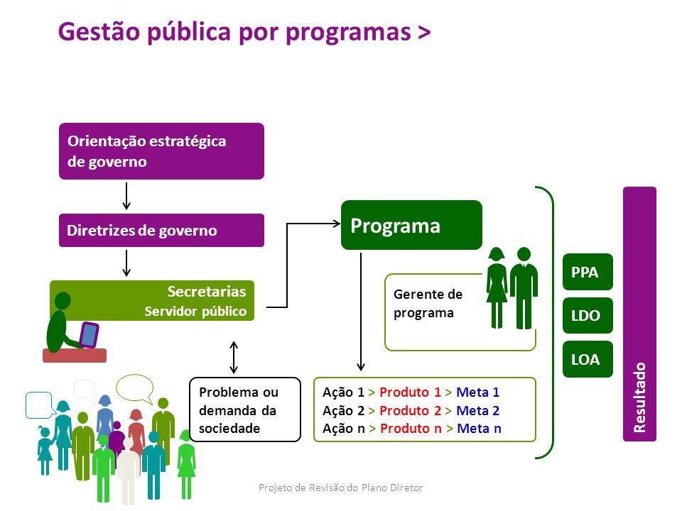 Gestão pública por programas > PPA LDO LOA Resultado Orientação estratégica de governo Diretrizes de governo Problema ou demanda da sociedade Programa
