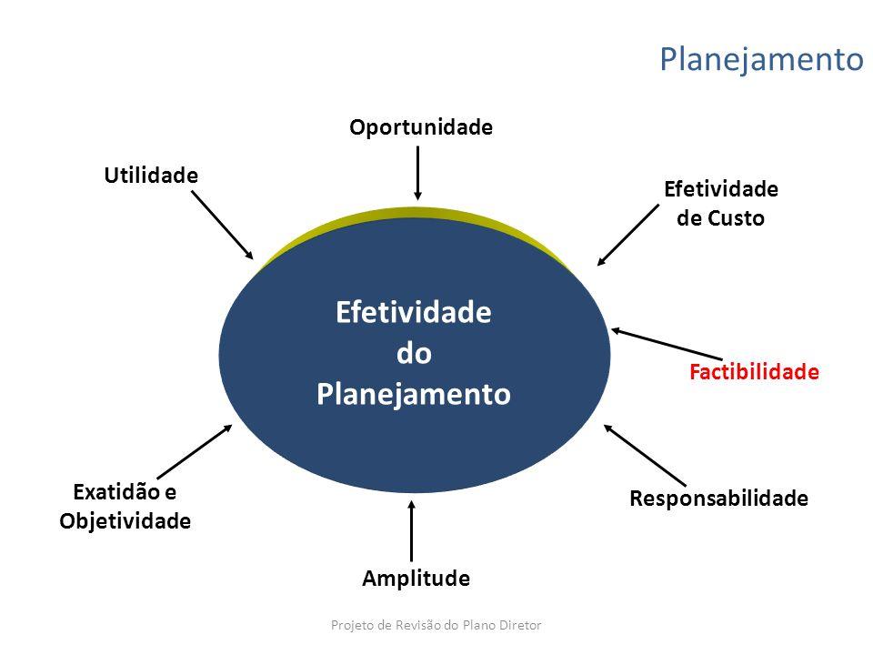Planejamento Efetividade do Planejamento Oportunidade Utilidade Efetividade de Custo Exatidão e Objetividade Amplitude Responsabilidade Factibilidade
