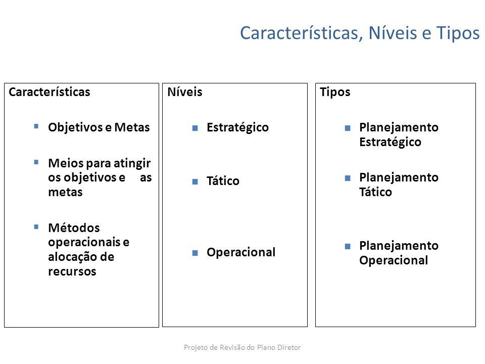 Características, Níveis e Tipos Características Objetivos e Metas Meios para atingir os objetivos e as metas Métodos operacionais e alocação de recurs