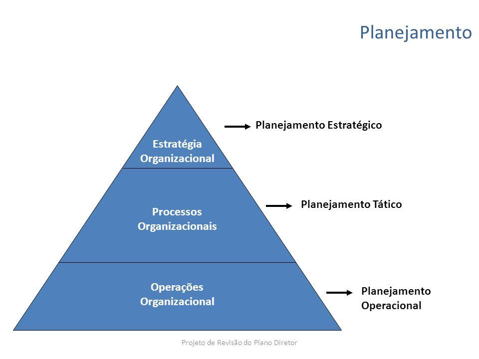 Planejamento Estratégia Organizacional Processos Organizacionais Operações Organizacional Planejamento Estratégico Planejamento Tático Planejamento Op