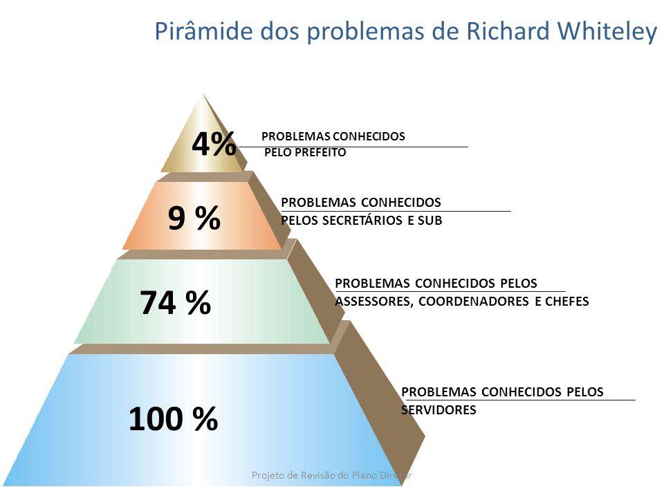 PROBLEMAS CONHECIDOS PELO PREFEITO Pirâmide dos problemas de Richard Whiteley Projeto de Revisão do Plano Diretor
