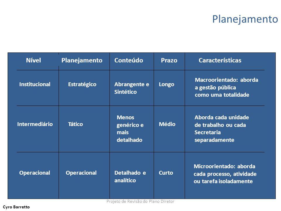 NívelPlanejamentoConteúdoPrazoCaracterísticas Institucional Intermediário Operacional Estratégico Tático Operacional Longo Médio Curto Abrangente e Si
