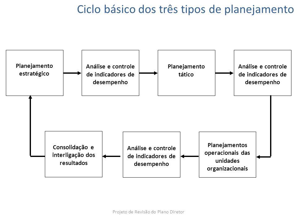 Planejamento estratégico Análise e controle de indicadores de desempenho Planejamento tático Análise e controle de indicadores de desempenho Consolida