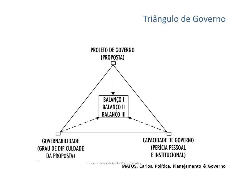Triângulo de Governo MATUS, Carlos. Política, Planejamento & Governo Projeto de Revisão do Plano Diretor