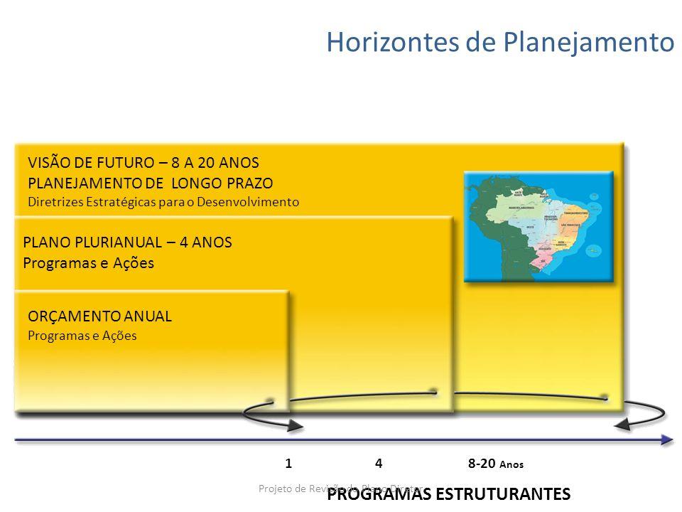 Horizontes de Planejamento VISÃO DE FUTURO – 8 A 20 ANOS PLANEJAMENTO DE LONGO PRAZO Diretrizes Estratégicas para o Desenvolvimento PLANO PLURIANUAL –