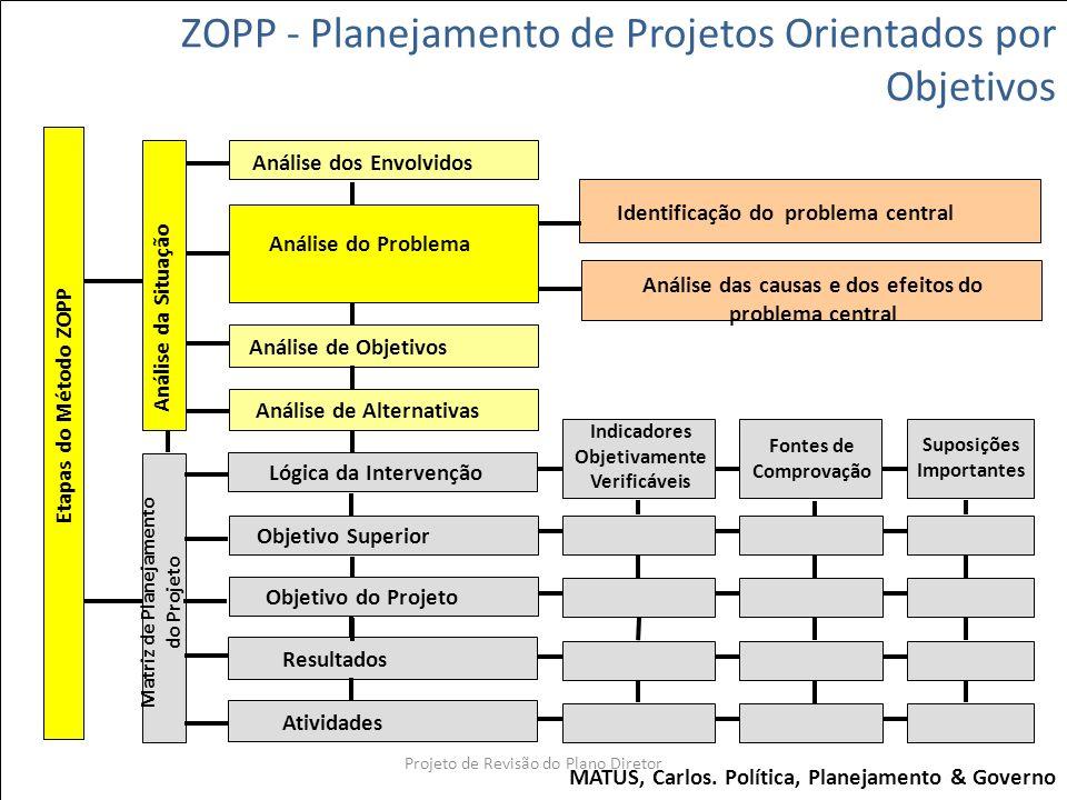 ZOPP - Planejamento de Projetos Orientados por Objetivos Etapas do Método ZOPP Análise da Situação Análise dos Envolvidos Análise do Problema Análise