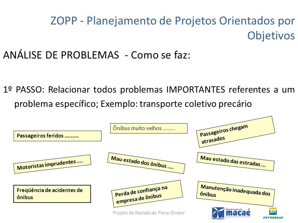 ANÁLISE DE PROBLEMAS - Como se faz: 1º PASSO: Relacionar todos problemas IMPORTANTES referentes a um problema específico; Exemplo: transporte coletivo