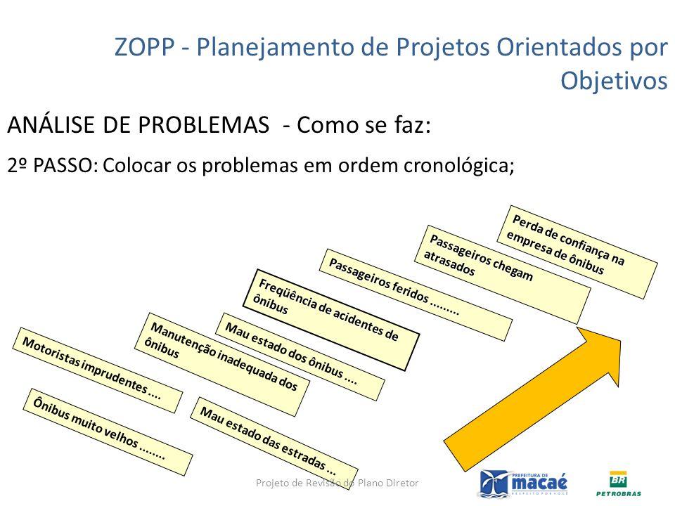 ANÁLISE DE PROBLEMAS - Como se faz: 2º PASSO: Colocar os problemas em ordem cronológica; ZOPP - Planejamento de Projetos Orientados por Objetivos Perd