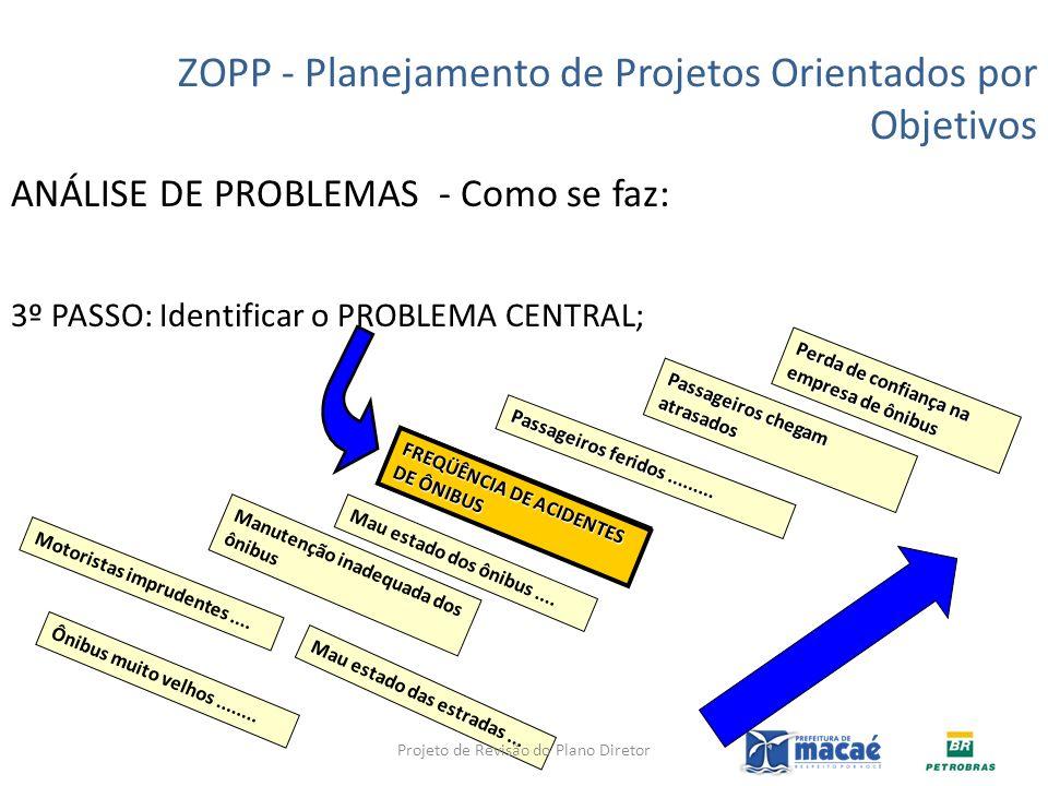 ANÁLISE DE PROBLEMAS - Como se faz: 3º PASSO: Identificar o PROBLEMA CENTRAL; ZOPP - Planejamento de Projetos Orientados por Objetivos Perda de confia