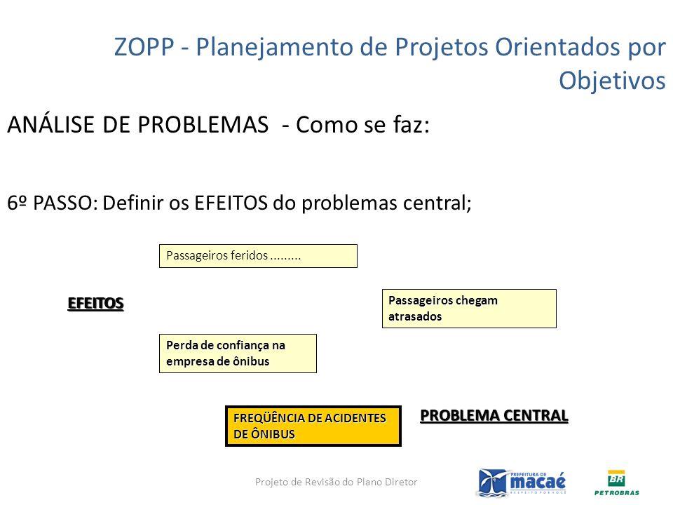 ANÁLISE DE PROBLEMAS - Como se faz: 6º PASSO: Definir os EFEITOS do problemas central; ZOPP - Planejamento de Projetos Orientados por Objetivos Perda