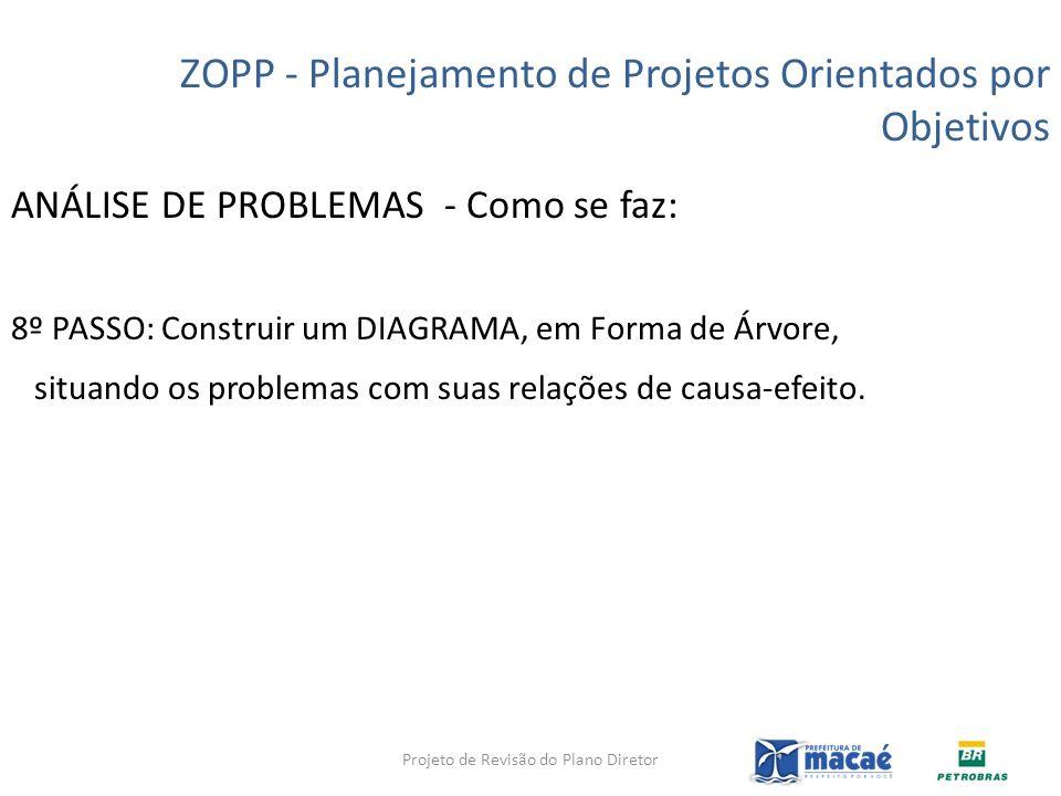 ANÁLISE DE PROBLEMAS - Como se faz: 8º PASSO: Construir um DIAGRAMA, em Forma de Árvore, situando os problemas com suas relações de causa-efeito. ZOPP