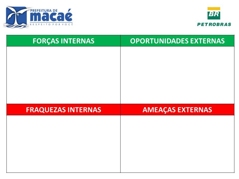 FORÇAS INTERNASOPORTUNIDADES EXTERNAS FRAQUEZAS INTERNASAMEAÇAS EXTERNAS