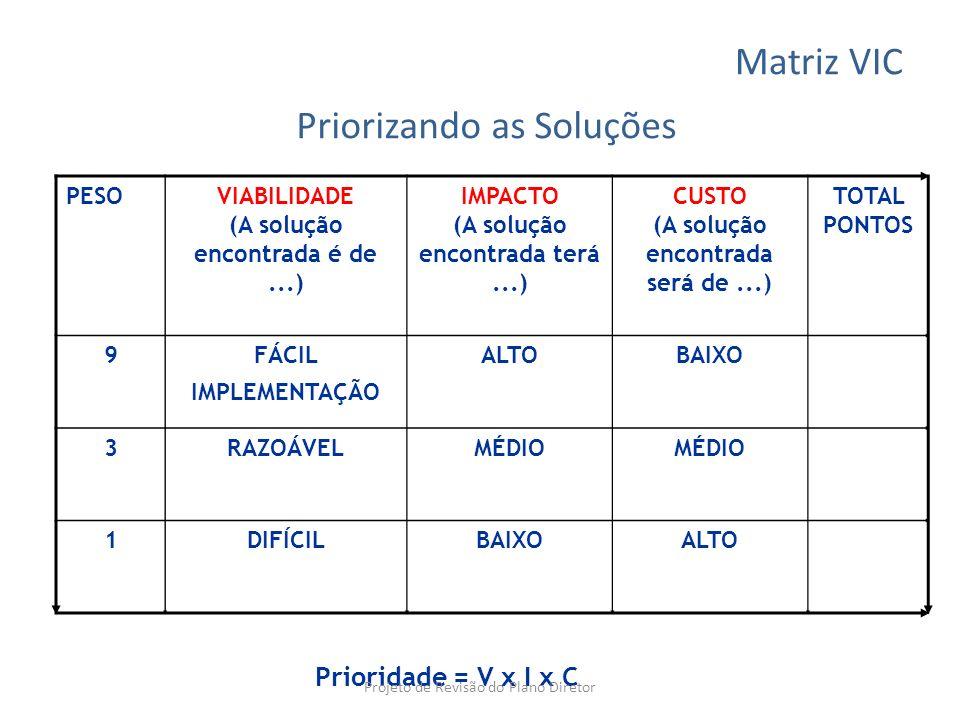 Priorizando as Soluções PESOVIABILIDADE (A solução encontrada é de...) IMPACTO (A solução encontrada terá...) CUSTO (A solução encontrada será de...)