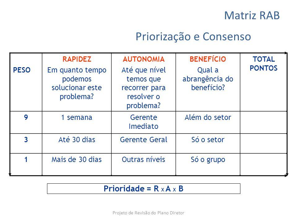 Priorização e Consenso PESO RAPIDEZ Em quanto tempo podemos solucionar este problema? AUTONOMIA Até que nível temos que recorrer para resolver o probl