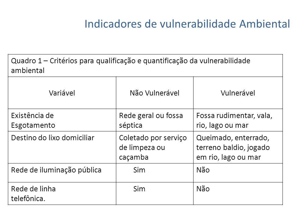 Indicadores de vulnerabilidade Ambiental Quadro 1 – Critérios para qualificação e quantificação da vulnerabilidade ambiental VariávelNão Vulnerável Vu