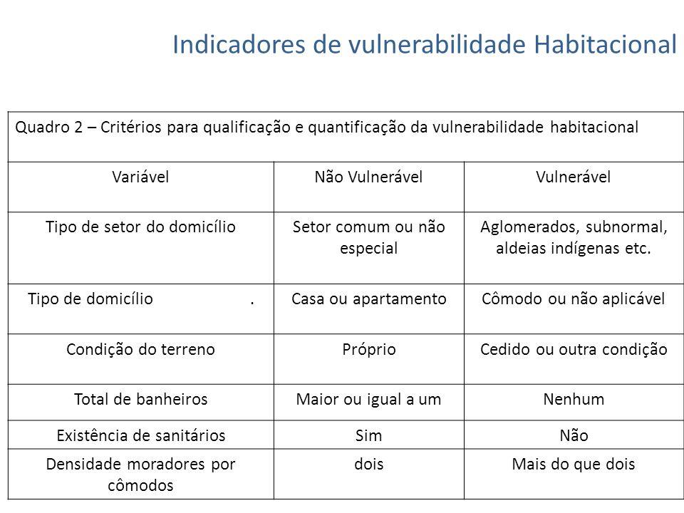 Indicadores de vulnerabilidade Habitacional Quadro 2 – Critérios para qualificação e quantificação da vulnerabilidade habitacional VariávelNão Vulnerá