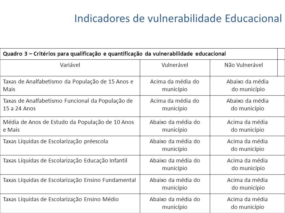Indicadores de vulnerabilidade Educacional Quadro 3 – Critérios para qualificação e quantificação da vulnerabilidade educacional VariávelVulnerávelNão