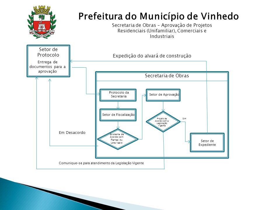 de Obras Secretaria de Obras Protocolo (Entrega de Documentos para a Aprovação) Protocolo da Secretaria Setor de Fiscalização Existente de Acordo com Plantas ou Lote Vazio Em Desacordo Setor de Aprovação Projeto de Acordo com a Legislação Vigente Comunique-se para atendimento da Legislação Vigente Setor de Expediente Expedição do Alvará de Construção Secretaria de Obras – Aprovação de Projetos Residências Multifamiliares (Prédios de Apartamento) e Loteamentos sE Semaurb Fornecimento de Diretrizes Construtivas SetrandesSanebavi Aprovação dos Projetos referente a cada área (Sistema Viário e Redes de Águas e Esgoto) De Acordo Não Sim Prefeitura do Município de Vinhedo