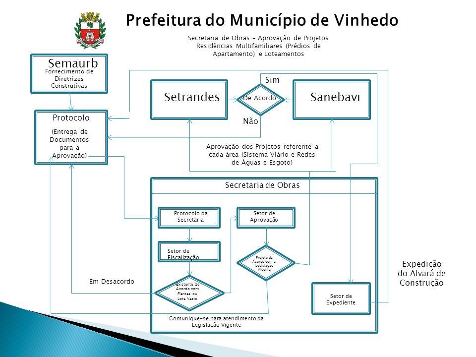 de Obras Secretaria de Obras Protocolo (Entrega de Documentos para a Aprovação) Protocolo da Secretaria Setor de Fiscalização Existente de Acordo com